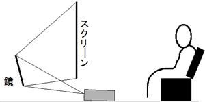 プロジェクター・リヤ式